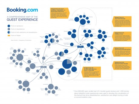 Guest experience map from booking.com